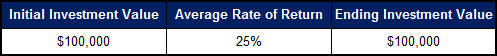 Average Rate of Return - 25 Percent