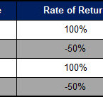 Money Isn't Math and Math Isn't Money – Average Rate of Return