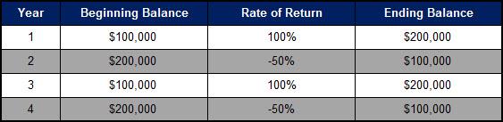 Average Rate of Return - Lie