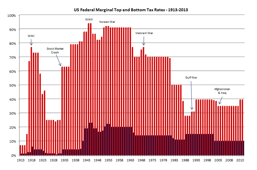 US Federal Marginal Tax Rates - 1913-2013