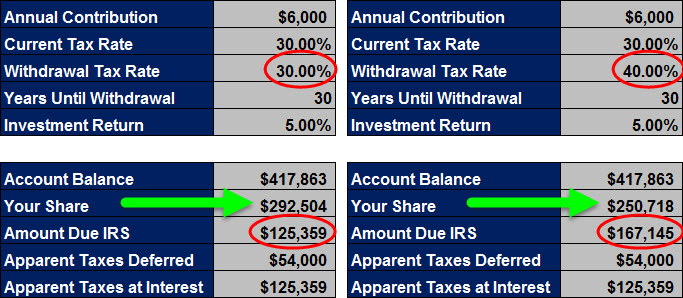 Qualified Plan - IRS Share