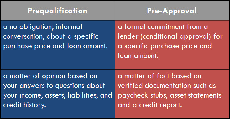 Prequalification vs Pre-Approval