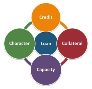The 4 Cs of Borrowing