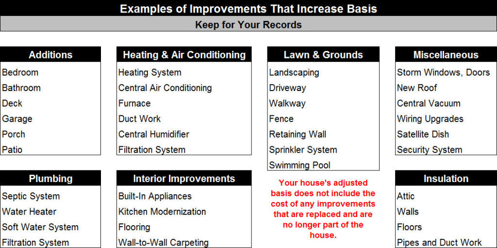 Example of Improvements That Increase Basis