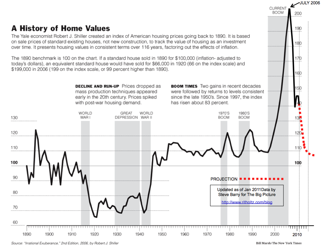 A History of Home Values - 1890-2014