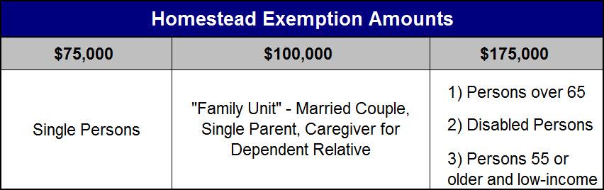 Homestead Exemption Amounts