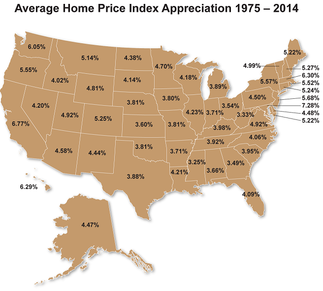 1975 - 2014 Average Appreciation