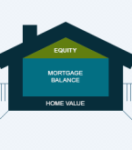 What is House Equity and How Does it Change?