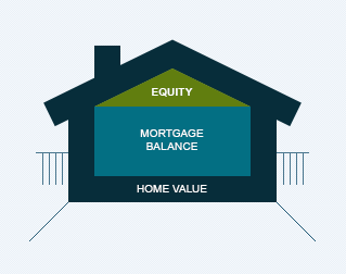 what is house equity and how does it change shawn r
