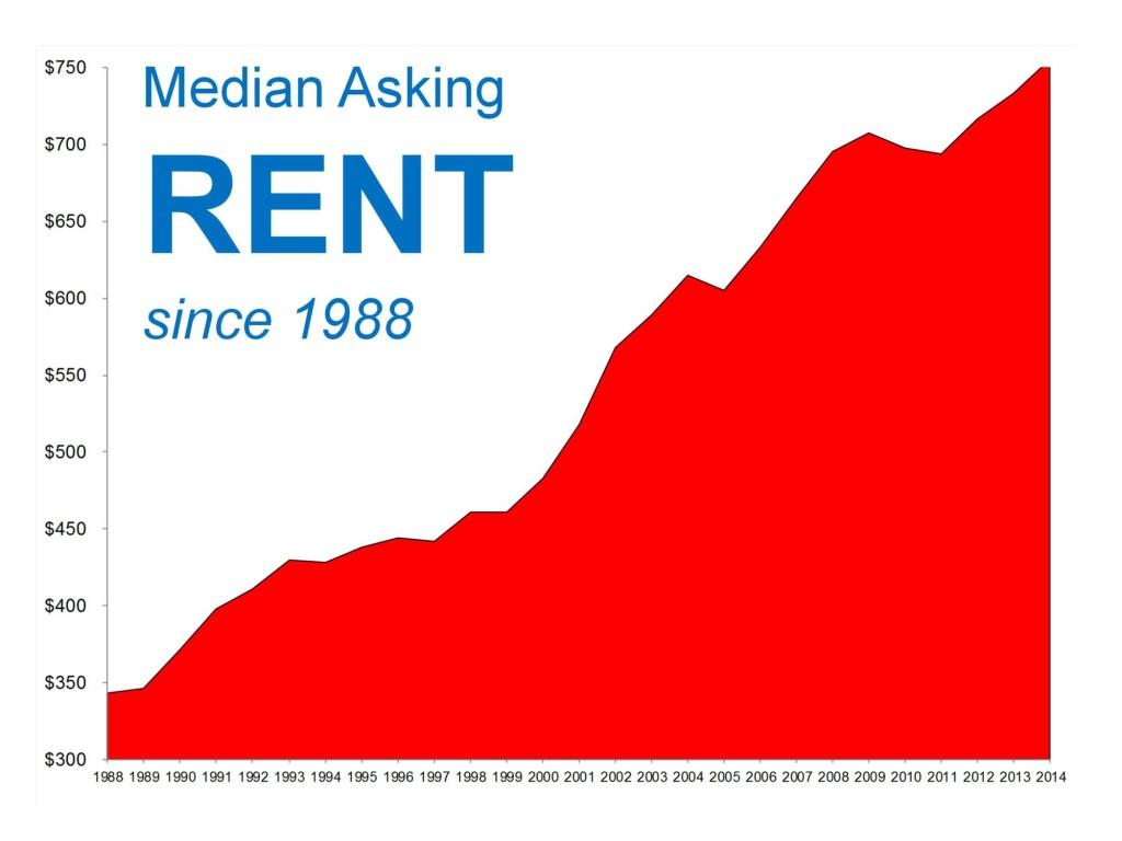 Median Rent Since 1998