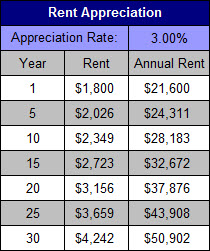 Rental Appreciation