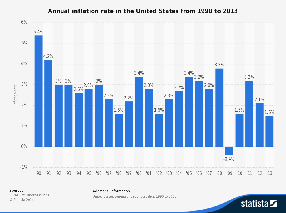 Annual Inflation Rate from 1990-2013