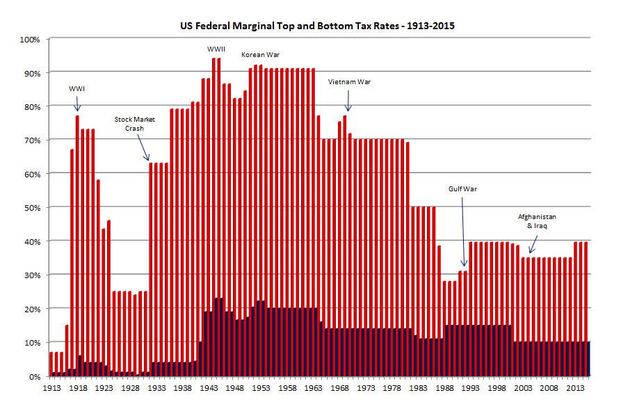 US Federal Marginal Tax Rates - 1913-2015