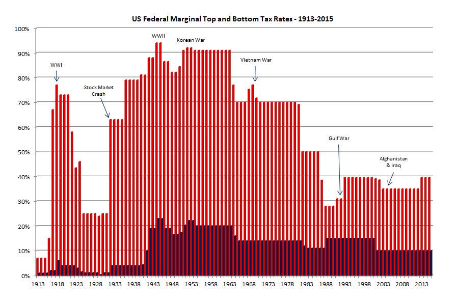 US Federal Marginal Tax Rates - 1913-2015