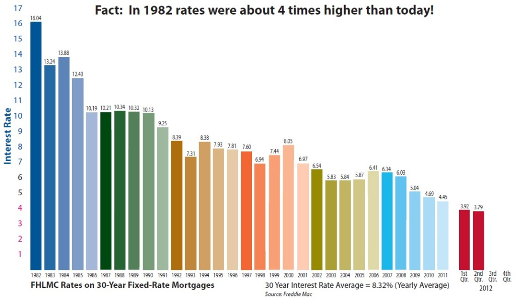 Interest Rates - 1982 to 2012