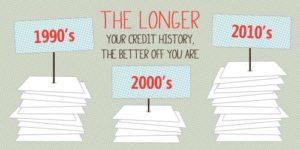 long-credit-history